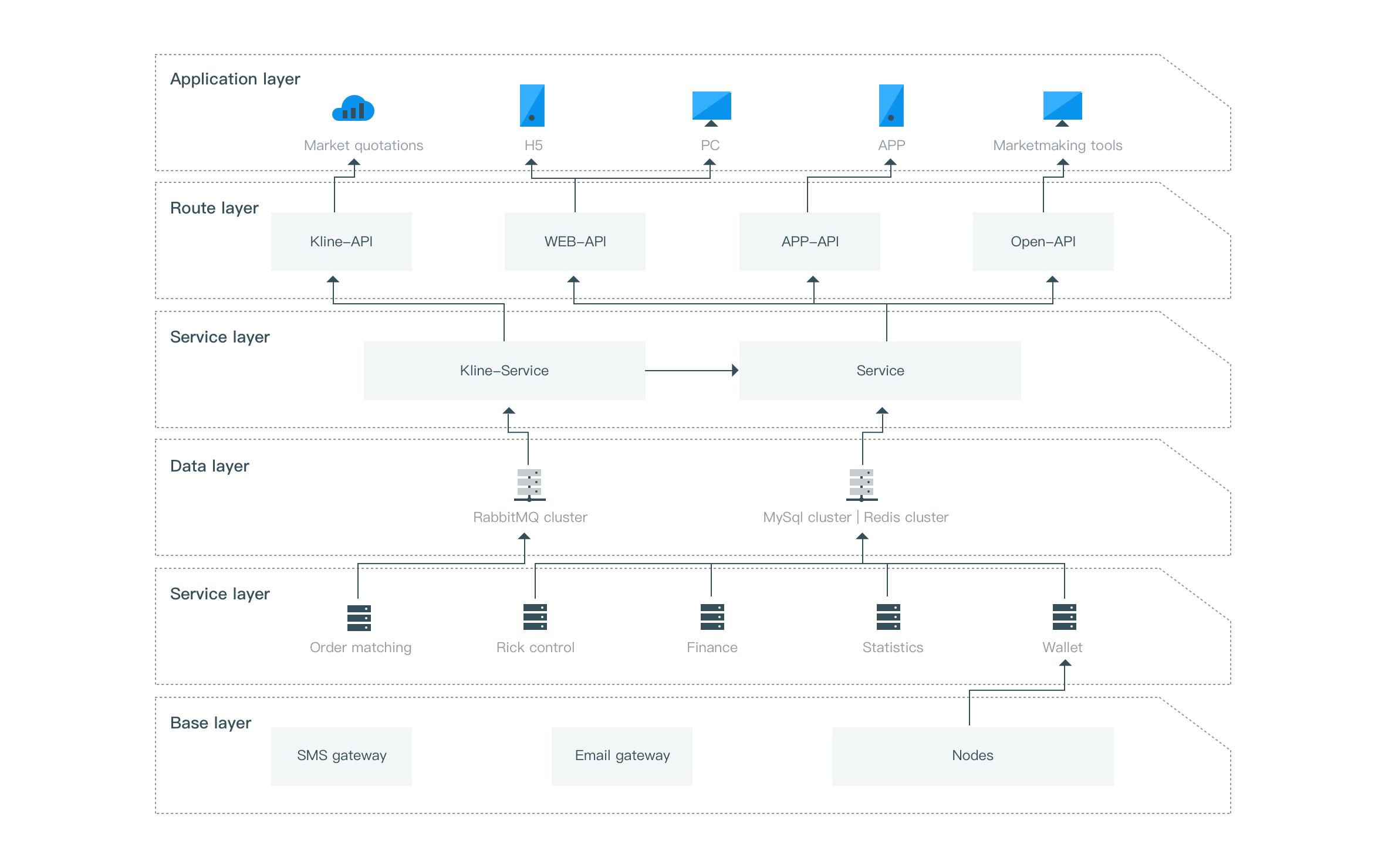 交易系统全新版本5.0 APP+WEB已上线
