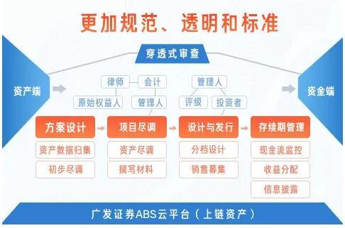区块链技术加以持资产办事情 券商铰出产ABS云平台