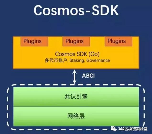 cosmos简介、整体结构及项目分布