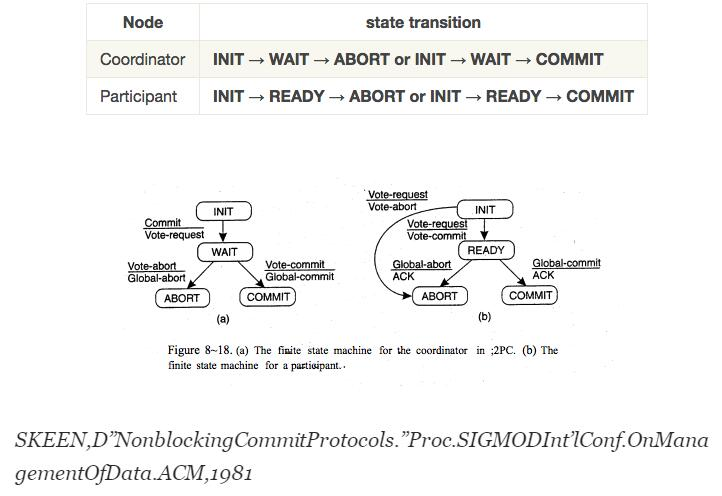 分布式系统中的容错形成区块链