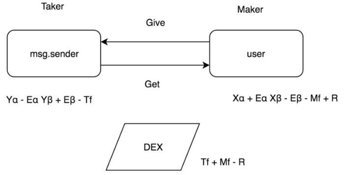 DEX(去中心化交易所)概述:关于集中交换的差异和特征