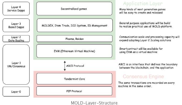MOLD构建分布式游戏平台的说明